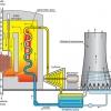Schemat reaktora HTR, rys. NCBJ